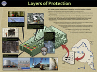 Layers of Protection