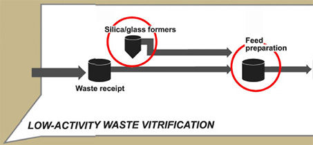 Low-Activity Waste Vitrification
