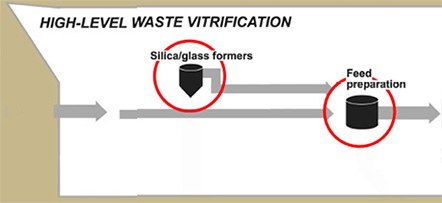 High-Level Waste Vitrification