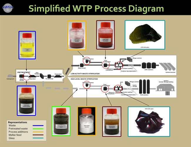 Simplified Process Diagram