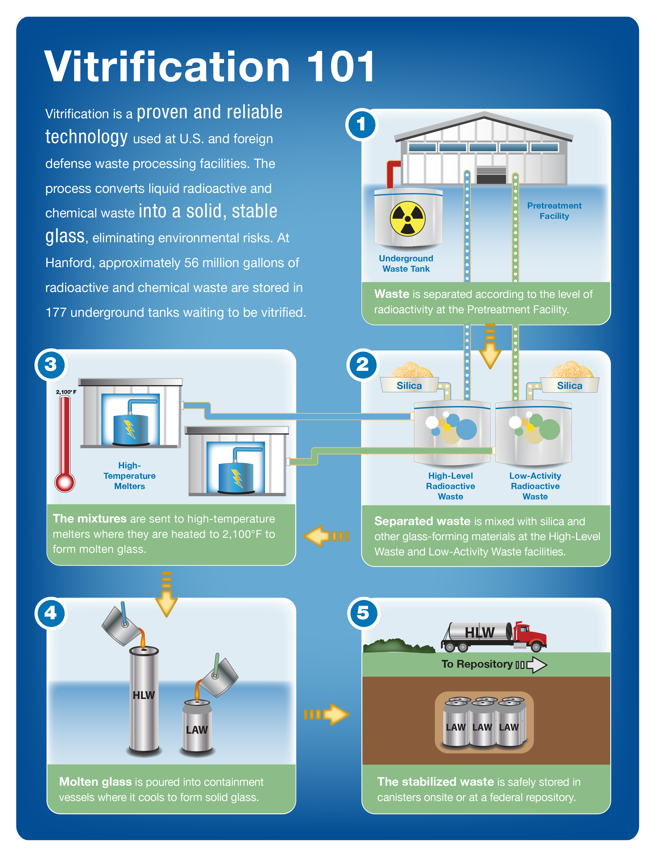 the process of vitrification of radioactive wastes High-level waste (hlw) arises from the 'burning' of uranium fuel in a nuclear reactor and it is the most toxic waste form of the nuclear industry hlw accounts for over 95% of the total radioactivity produced in the process of electricity generation there are two distinct kinds of hlw: - used fuel itself (direct disposal).