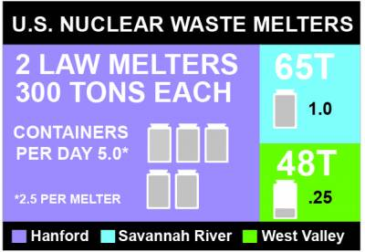 During operations the Low Activity Waste (LAW) Facility's two melters will produce 30 tons of glass daily, ten times the capacity of the melter in operation at the Department of Energy Savannah River Site's Defense Waste Processing Facility in South Carolina.